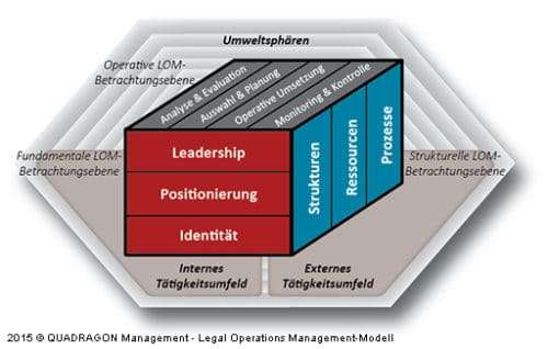 Das QUADRAGON Legal Operations Management-Modell © QUADRAGON Management LLC